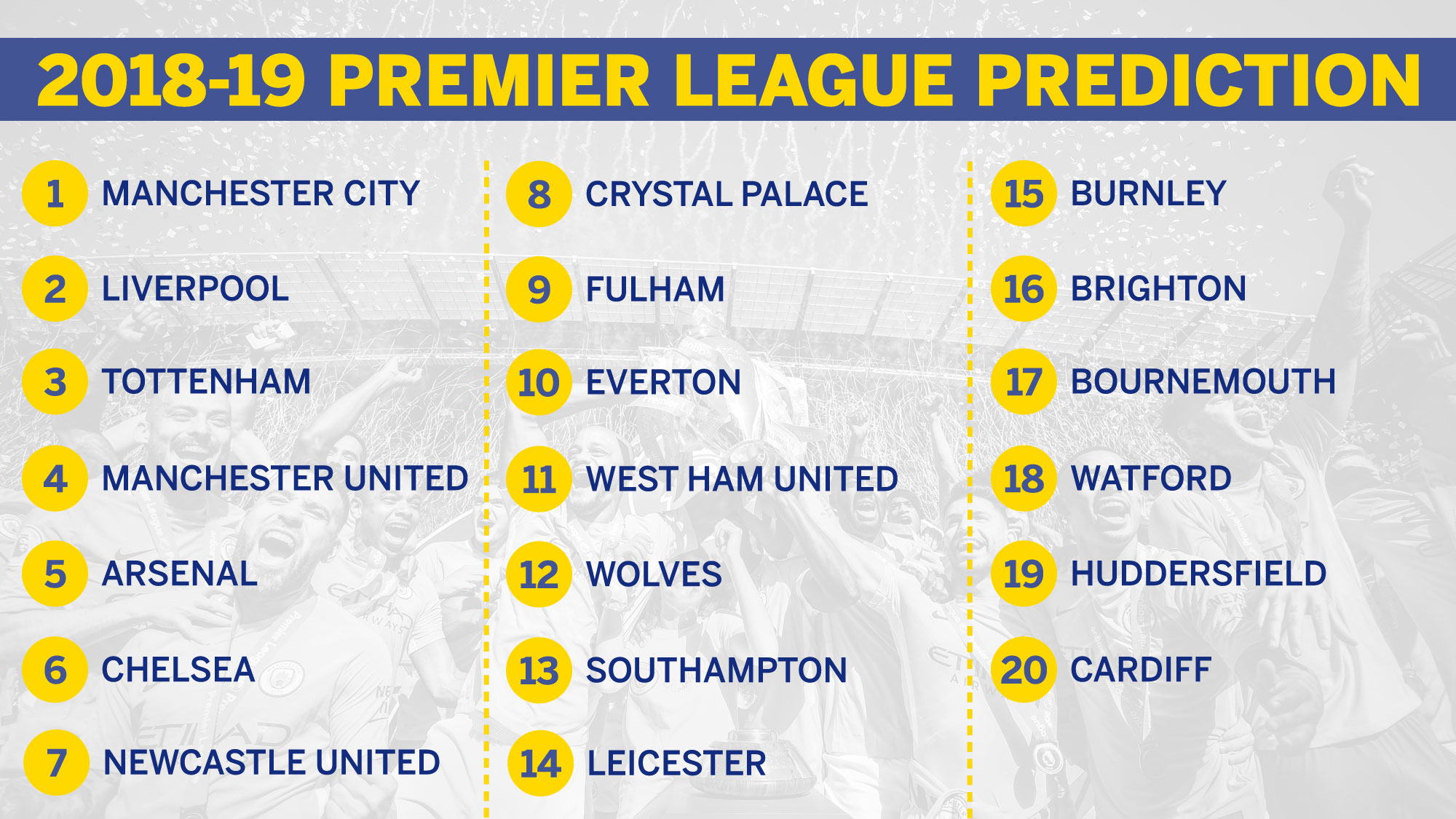 Premier league 2018 19 table prediction city win united slip premier league 2018 19 table prediction city win united slip watford down stopboris Image collections