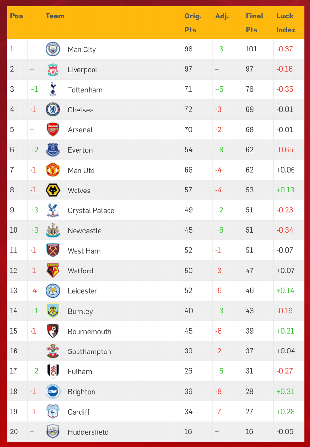 Luck Index 2019: Man City unlucky? Man United worse than sixth? Aguero robbed? Here